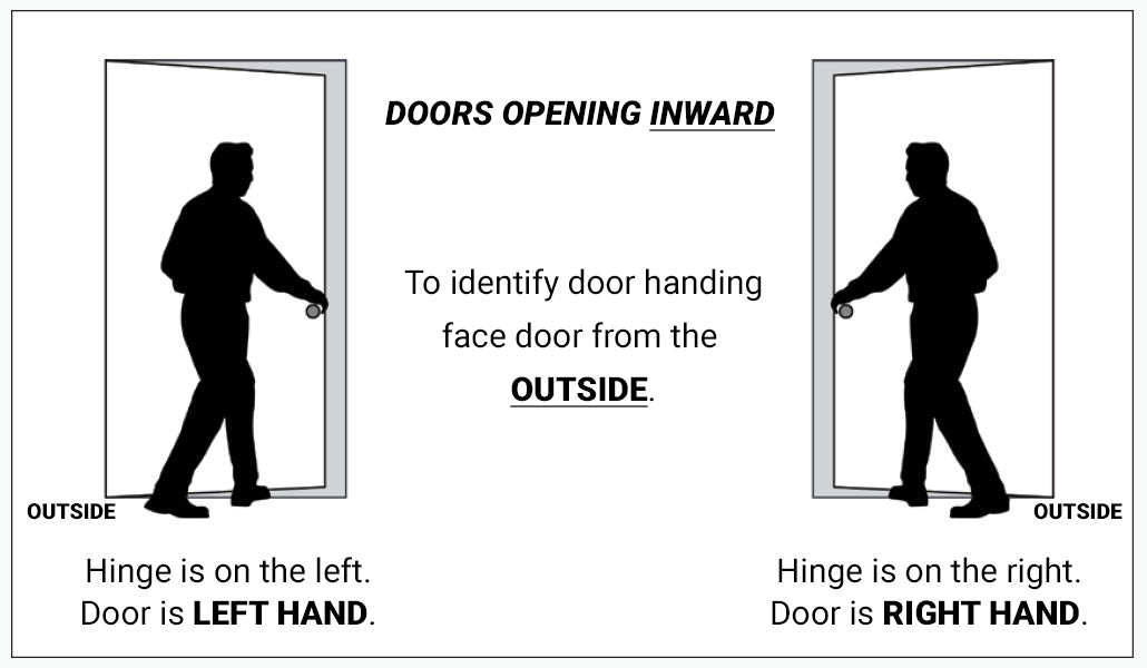 How to determine door handing - doors opening inward
