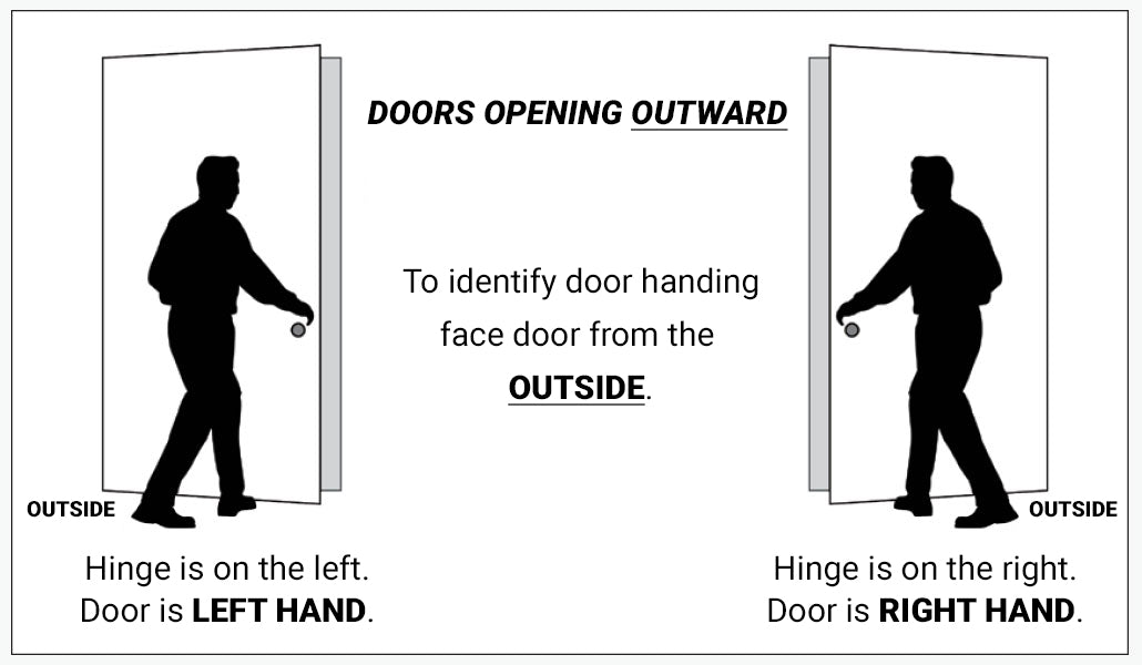 How to determine door handing - doors opening outward