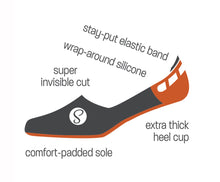 Load image into Gallery viewer, Illustration of sock highlighting extra-thick heel cup and wrap-around silicone grip (also: stay-put elastic band, super invisible cut, and comfort-padded sole)