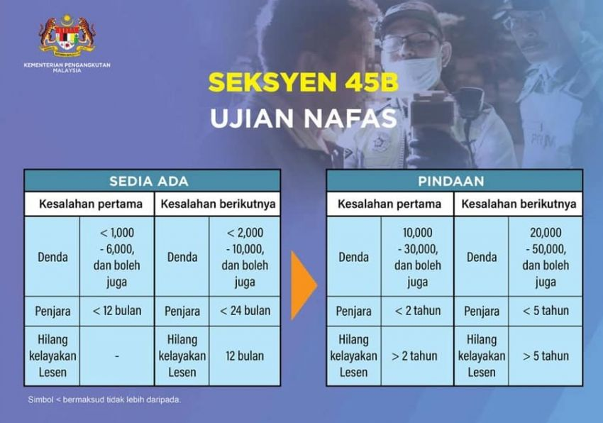 Malaysia drink driving breath test penalties, amended 2020