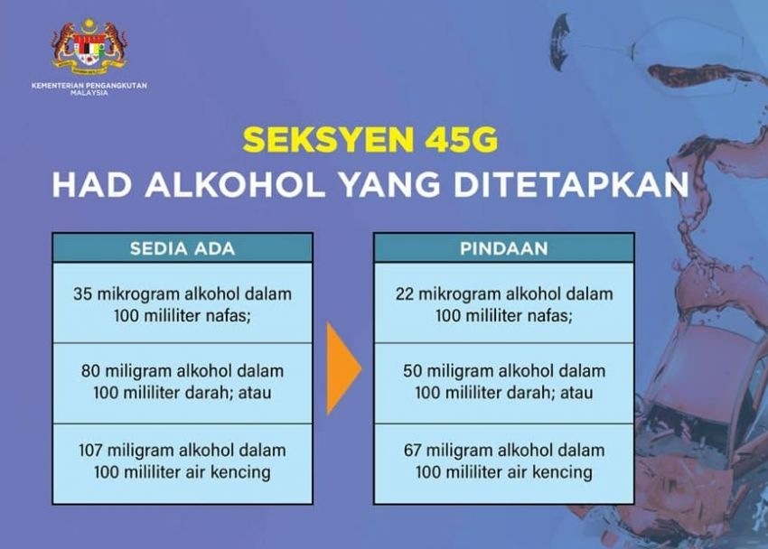 Malaysia drink driving limits updated 2020