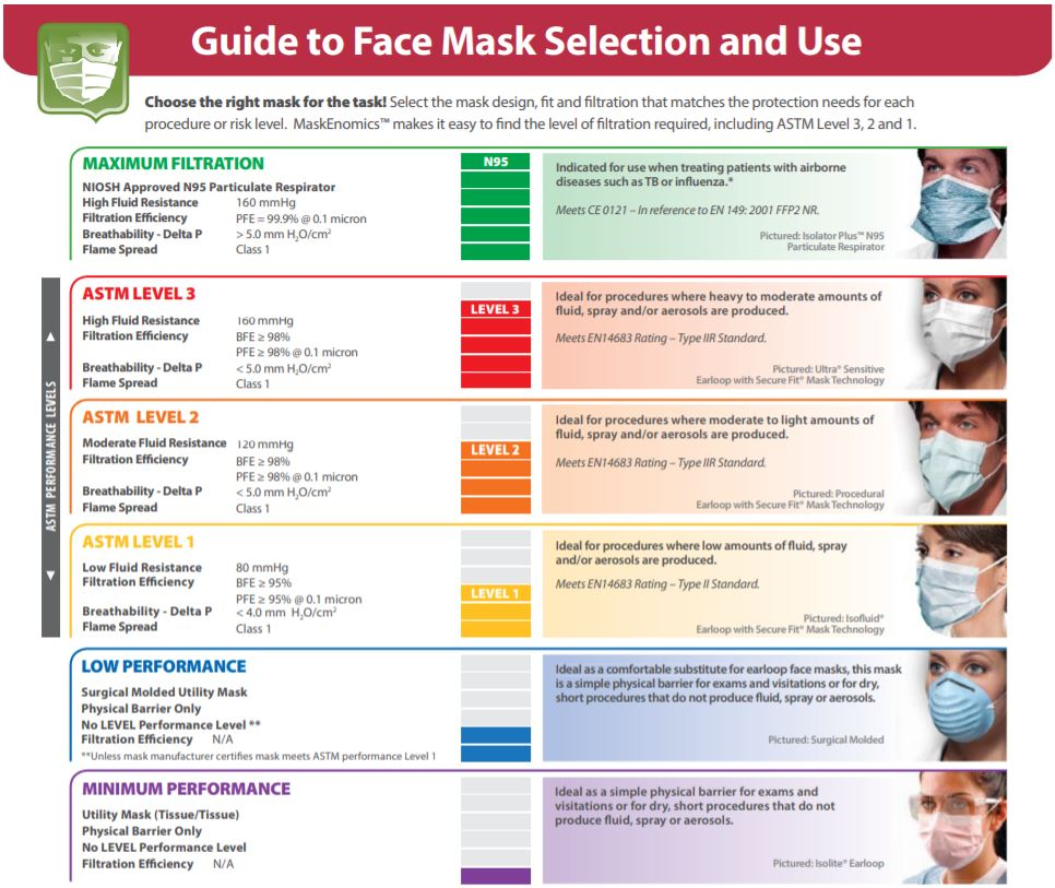 Disposable 3-Ply Face Masks - ASTM Level 3 (Certified by Intertek Labs) - Pack of 50