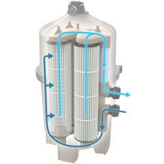 Hayward Cartridge filter with water flowing in and out