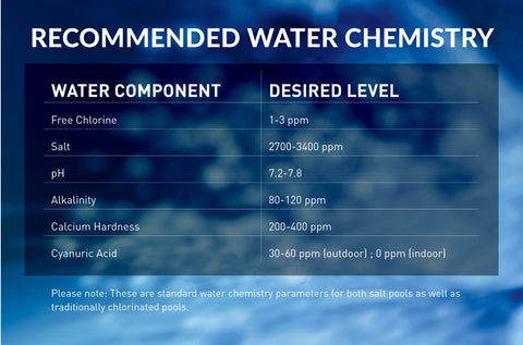 Recommended salt water pool water balance parameters. Call today to talk to an expert at www.poolproductscanada.ca