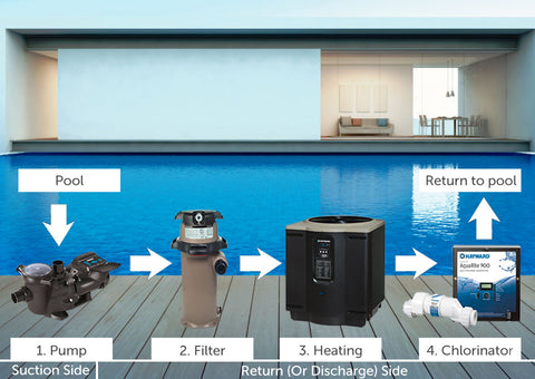 How a swimming pool works. Call Pool Products Canada for answers. www.poolproductscanada.ca