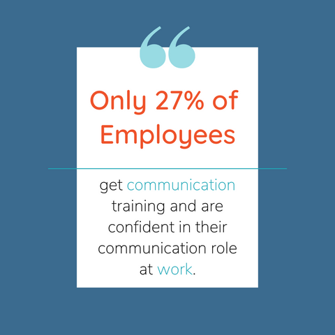 only 27% of employees receive training in communication