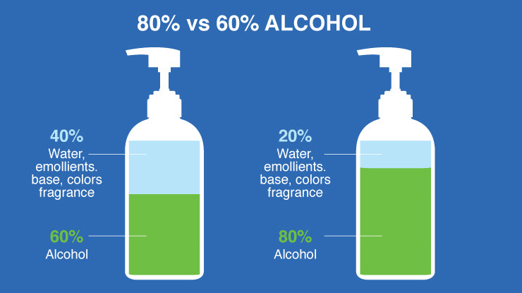Why 80% alcohol is much better than the 60% alcohol in most hand sanitizer