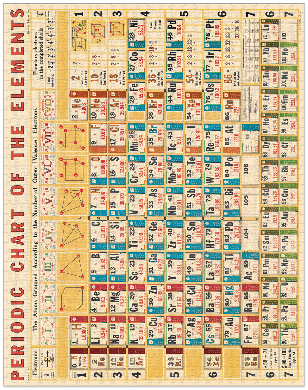 Periodic Chart Puzzle