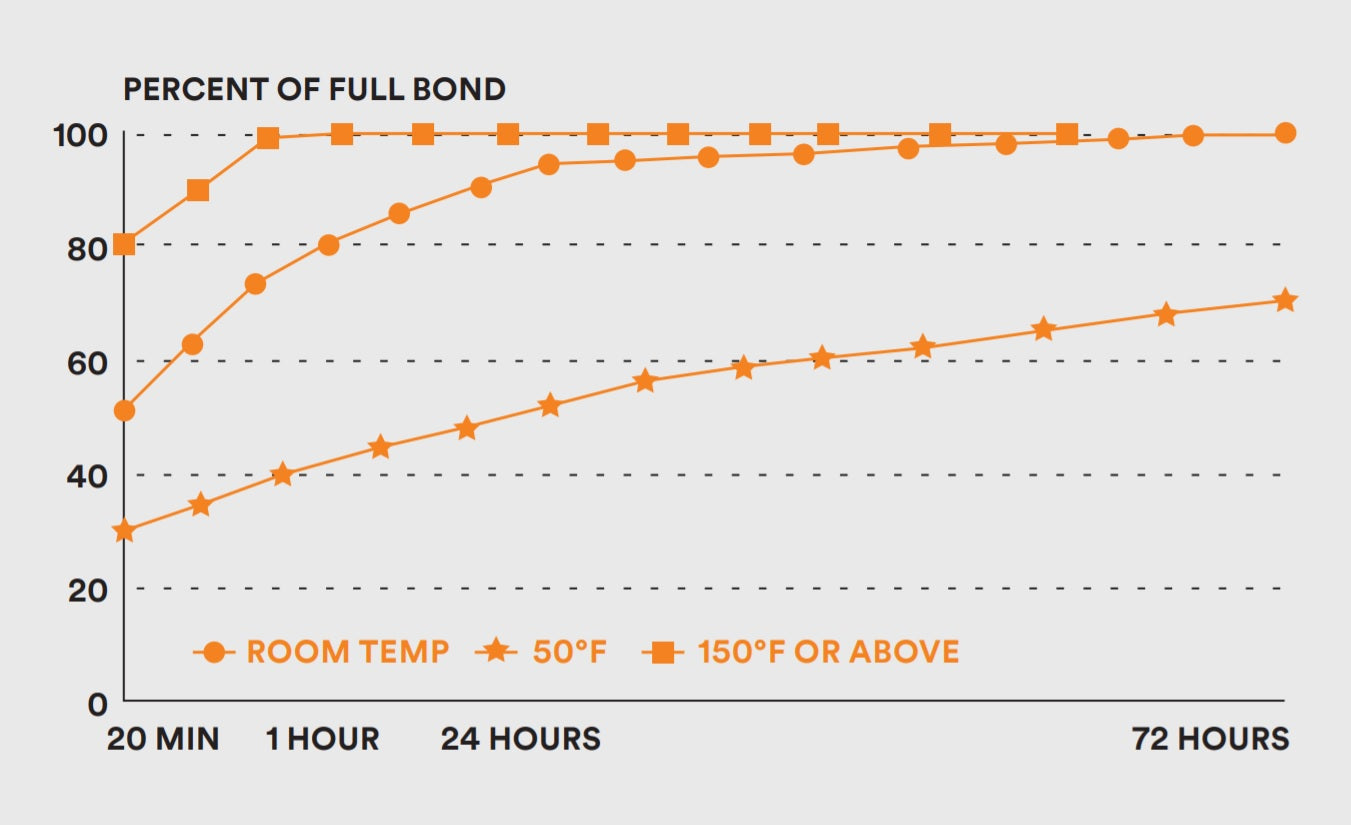 3M Graph showing percentages of full bond - Rimblades