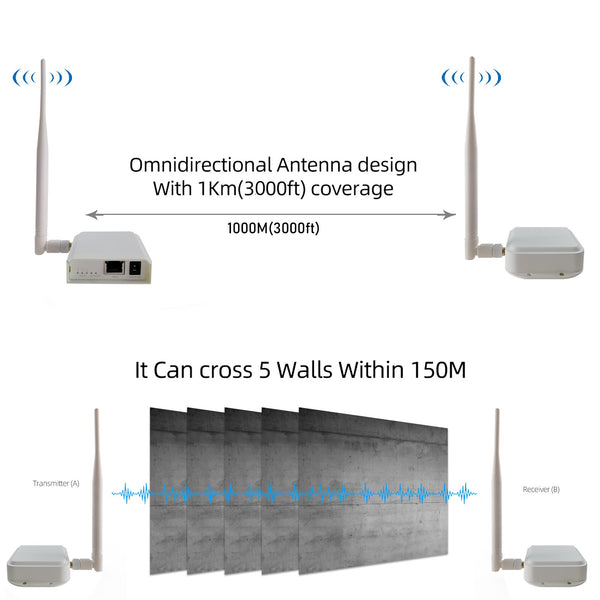 Wireless Signal Wall-through Ethernet Air Connector Port Bridge Kit Outdoor Long Distance UP to 1000 meters Transmitter Receiver