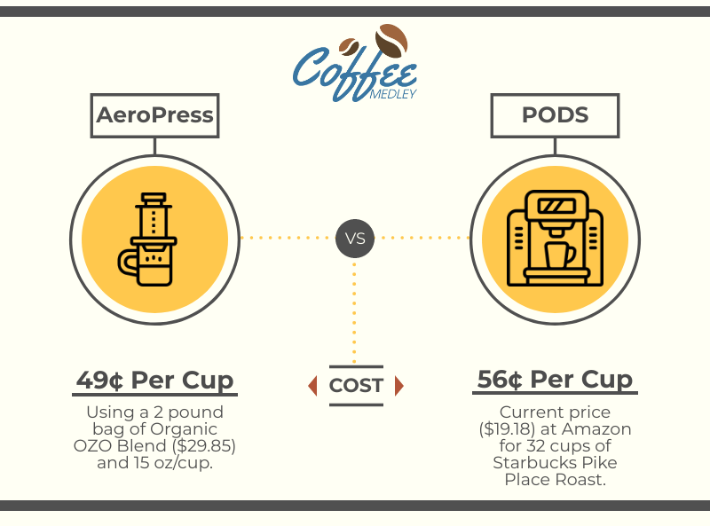 Time to Drop the Pods? Save Money & Brew Better Coffee!