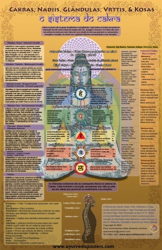 Ayurveda Posters - Chackas - Indiamed