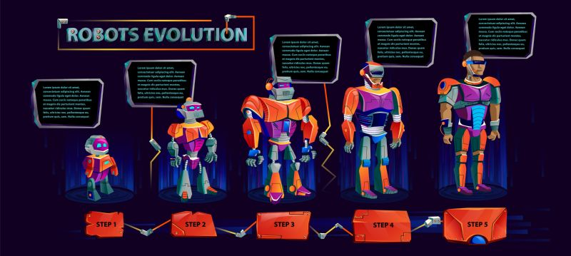 Robots evolution time line, artificial intelligence technological  #180