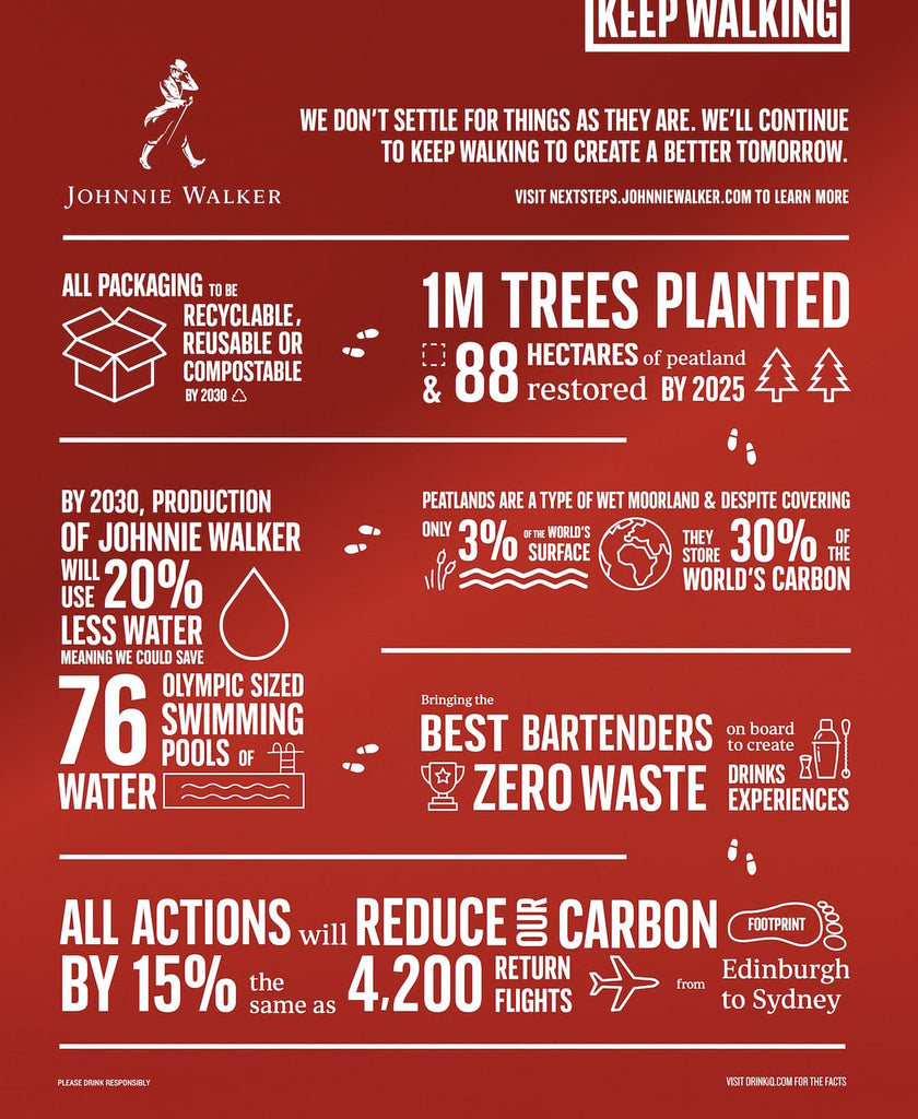 Johnnie Walker Blended Scotch Whiskies Environmental Sustainability Whisky Good For Environment