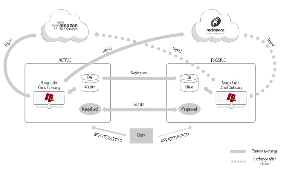 Cloud Gateway Enterprise from Nuage Labs