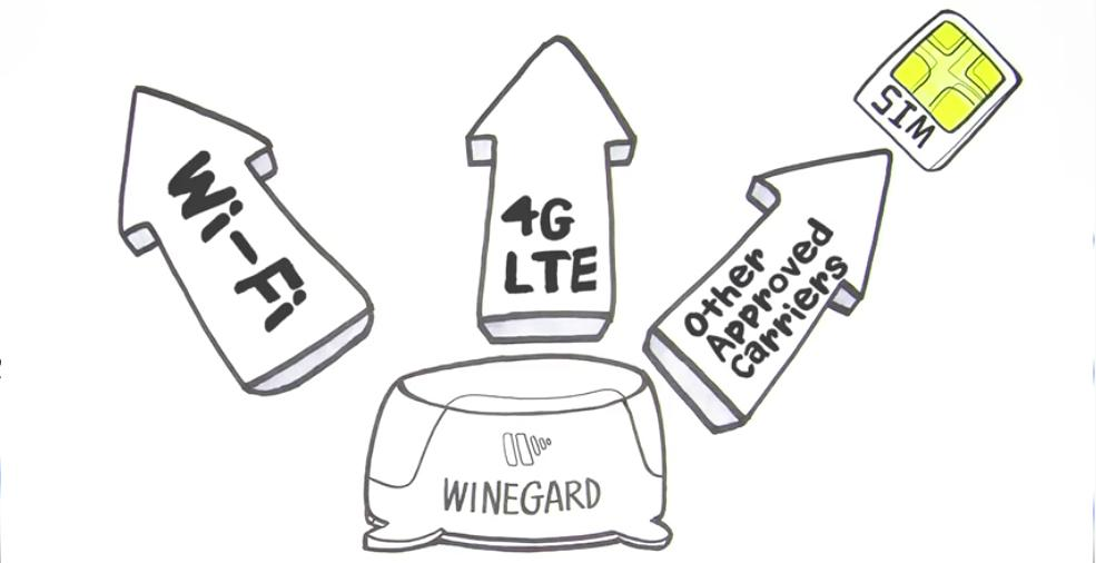 Winegard Connect 2.0 4G (4G LTE + WiFi Extender) - Off The Grid Collective