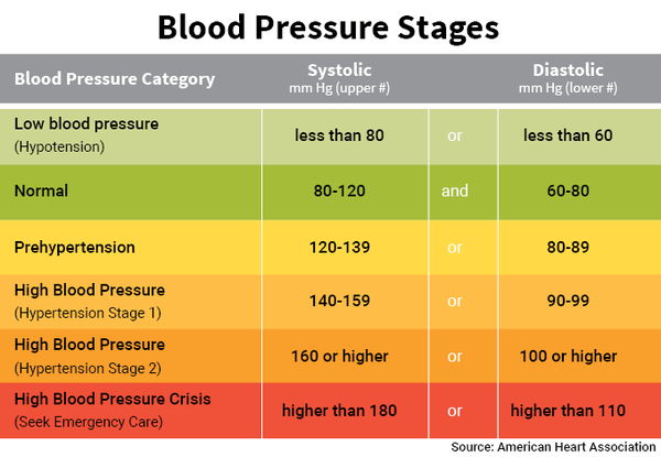 basic-blood-pressure-chart