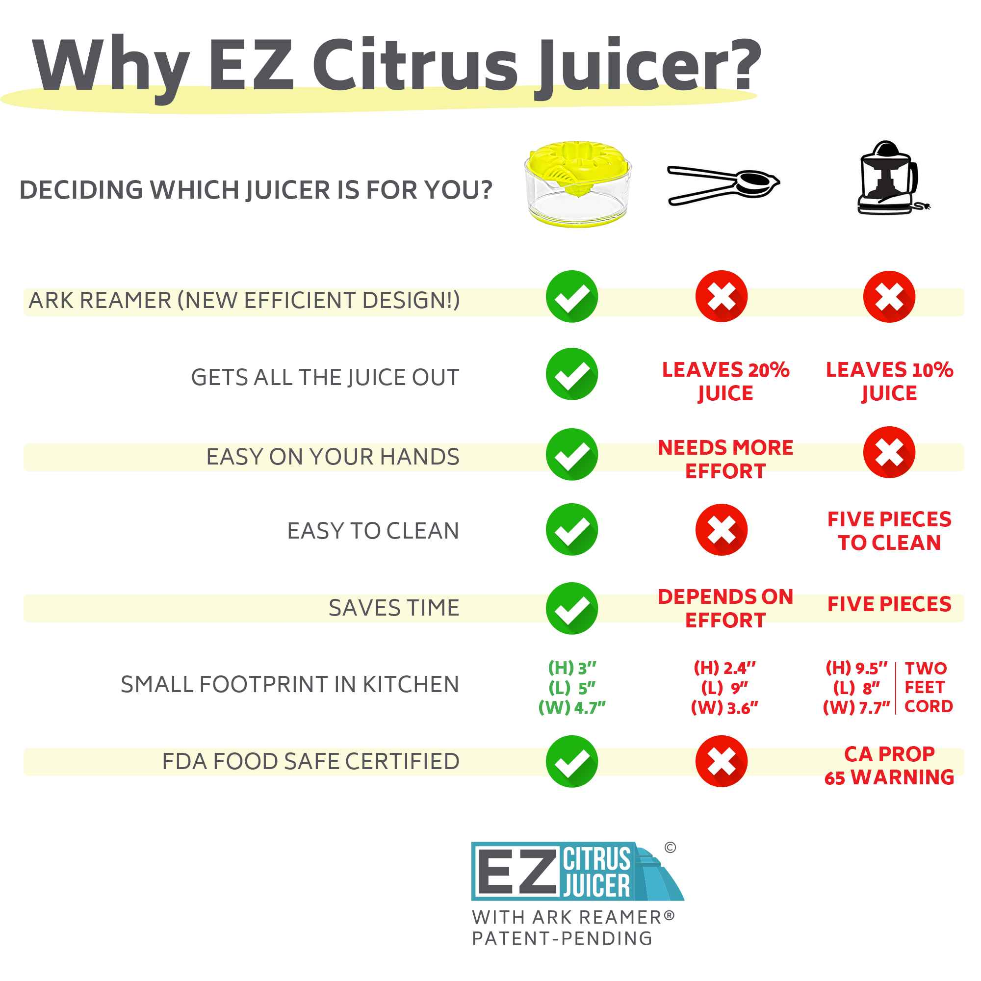 why ez citrus juicer, why easy lemon water, why ultra-efficient lemon juicer - save time, easy on hands, better than lemon squeezers, electric citrus juicers