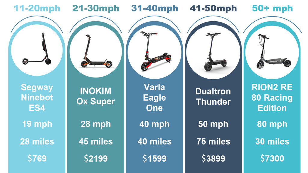 different-electric-scooter-models-with-different-speed