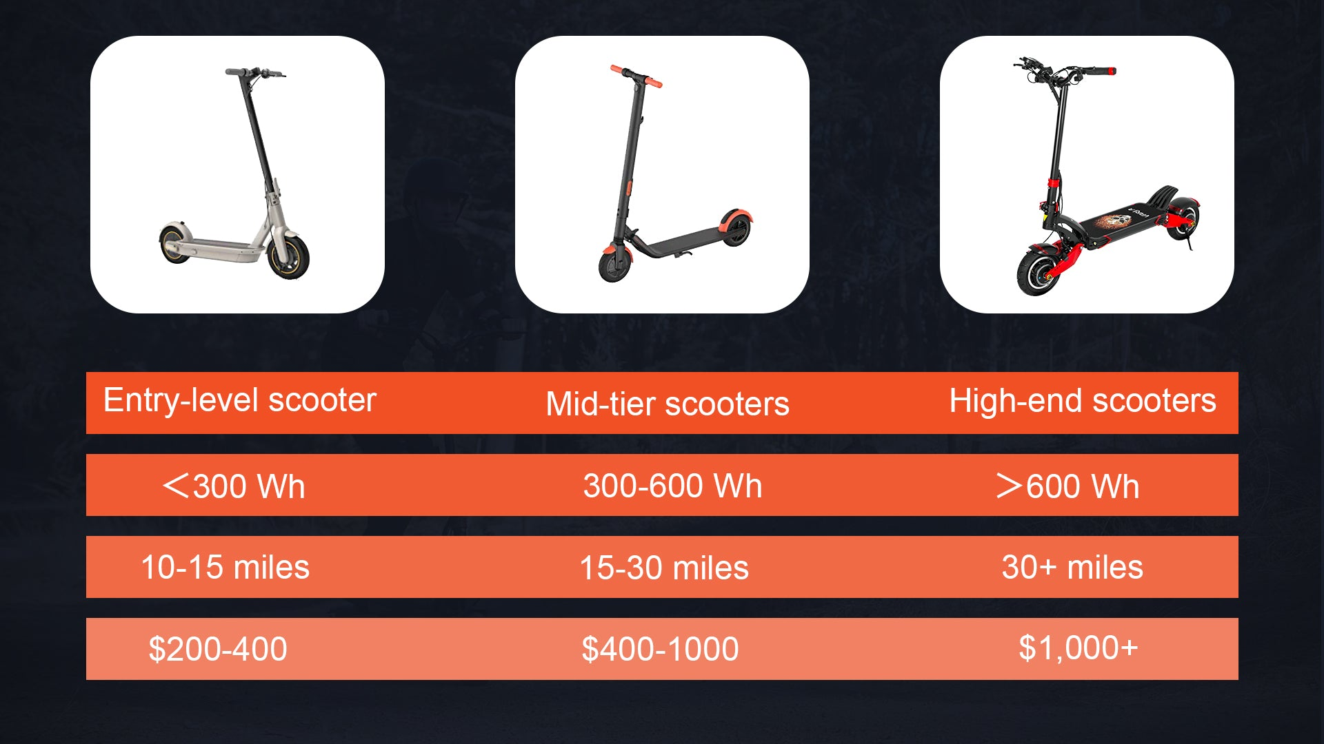 range-comparison-between-varla-scooter-and-other-escooters