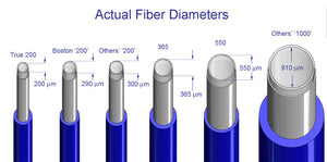What are Holmium Laser Fiber Sizes, Really?