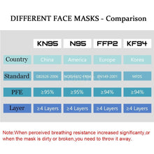 Load image into Gallery viewer, 50/100pcs Disposable Protection Masks Breathable Dustproof 3-layer Earloop