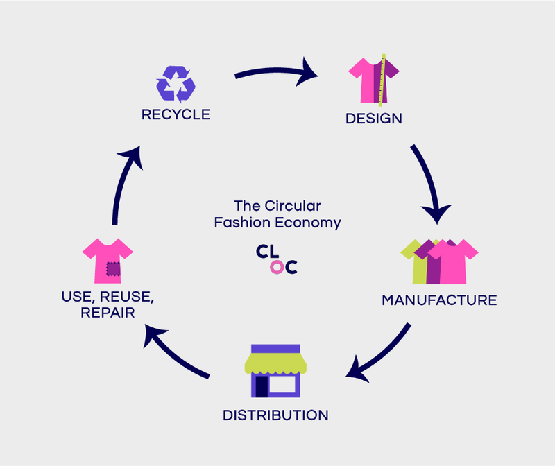 The Circular Fashion Economy