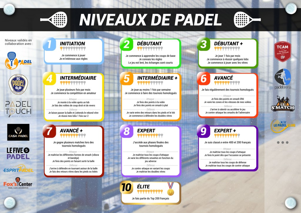 Multiclub padel level scale