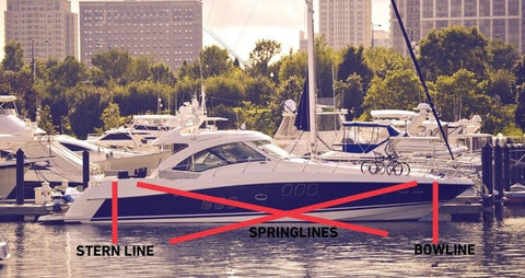 Tie your boat to docks stern line, spring line and bow lines
