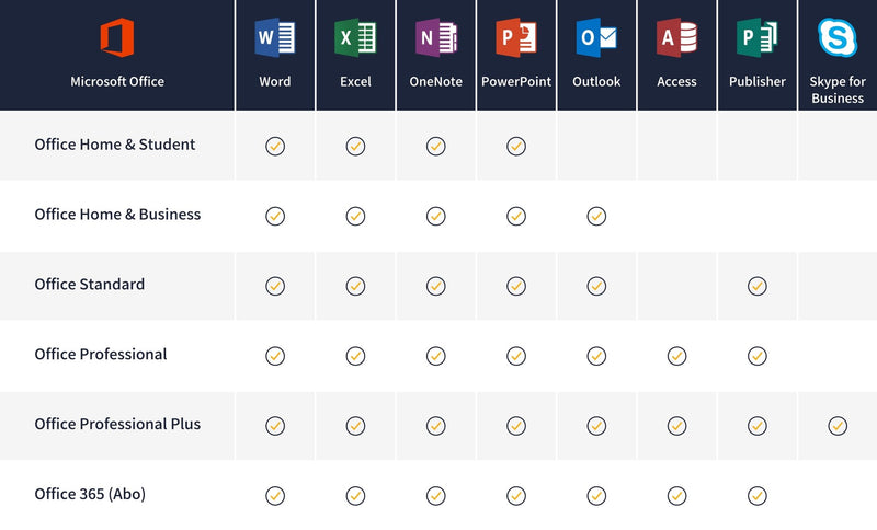 Microsoft Office 2019 Professional - Best4software