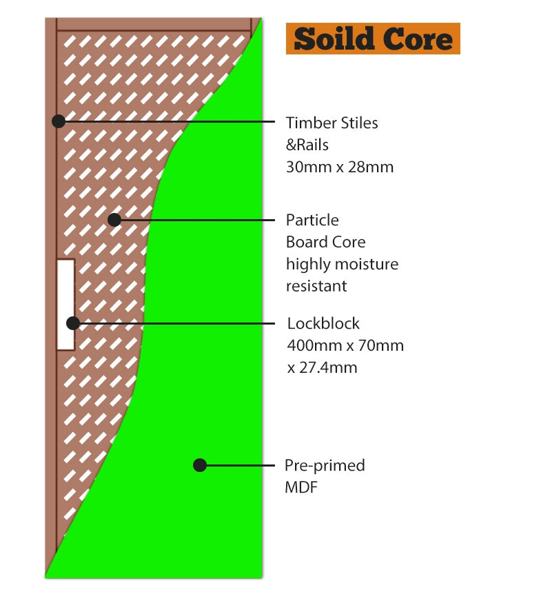 PCM Primecoat MDF - Solid Core