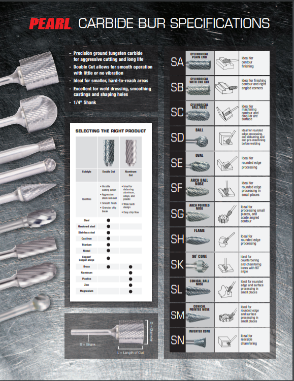 Pearl Carbide Bur Specifications Chart