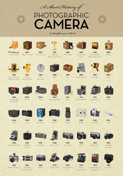 History of the photographic camera