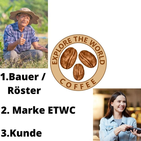 Direct Produce: Die Wertschöpfungskette von Explore The World Coffee.