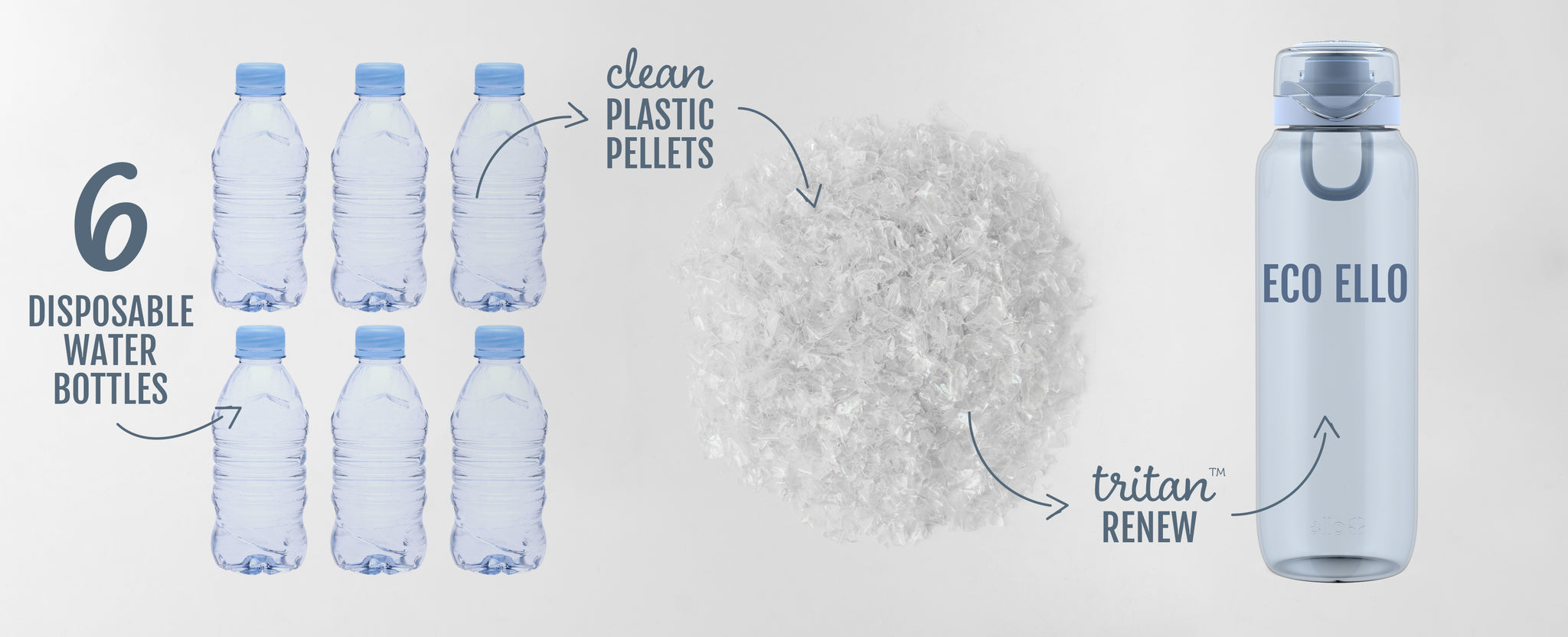 Eco Ello Water Bottles From Recycled Materials