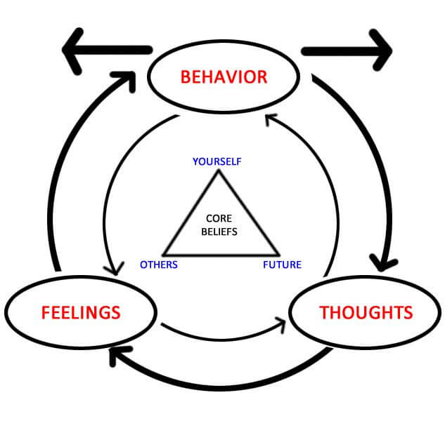 Cognitive Behavioral Therapy for