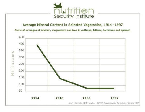 Major decline in minerals in the 20th century