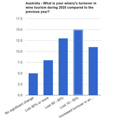 Graph showing up to 90% of turnover lost from Austalian wineries during COVID