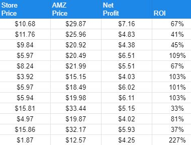 12 Walmart RETAIL ARBITRAGE Leads! $63 Potential Profit! 5/6/2021 Only $10! One Day List