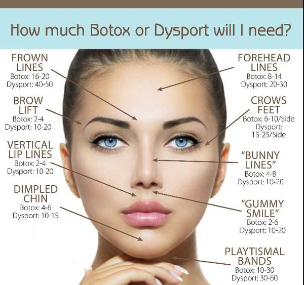 Dysport / Botox Consultation - 15-30 Minutes