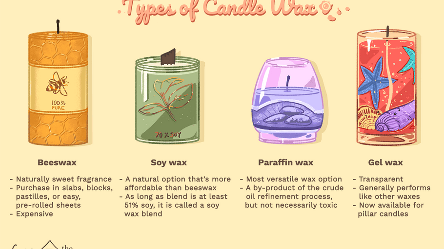 Different Types of Waxes for Candles