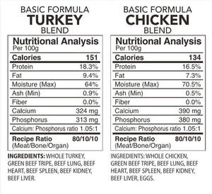 Back2Raw Basic Formulas Turkey and Chicken Combo Nutritional Analysis