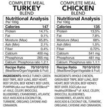 Load image into Gallery viewer, Back2Raw Complete Meals Turkey and Chicken Combo Nutritional Analysis