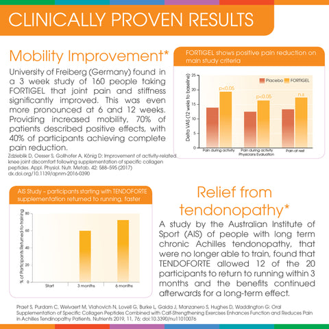 FORTIGEL improves joint mobility  TENDOFORTE helps chronic tendonopathy