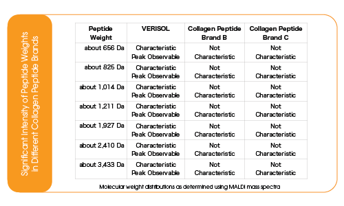 Significant Intensity of Peptide Weights in Different Collagen Peptide Brands