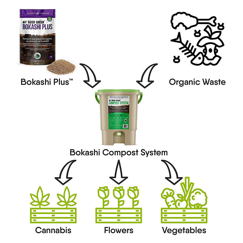 Bokashi Indoor Compost System