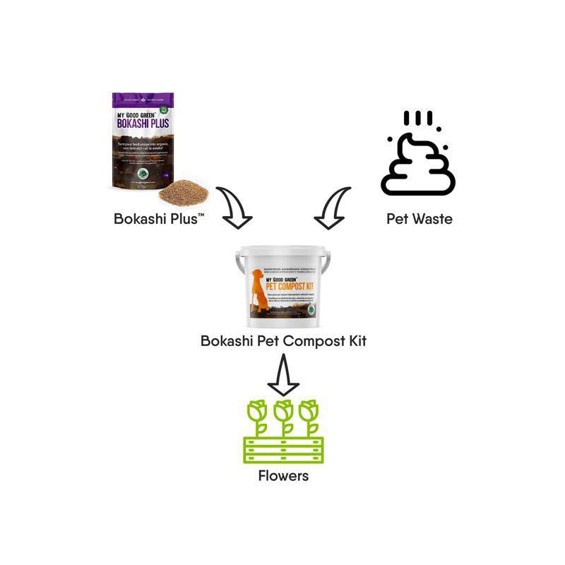Bokashi Pet Waste Composting Kit