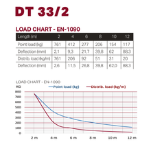 Load image into Gallery viewer, Duratruss DT33/2 Load Chart