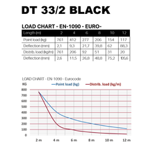 Load image into Gallery viewer, Duratruss DT34/2 Black Load Chart