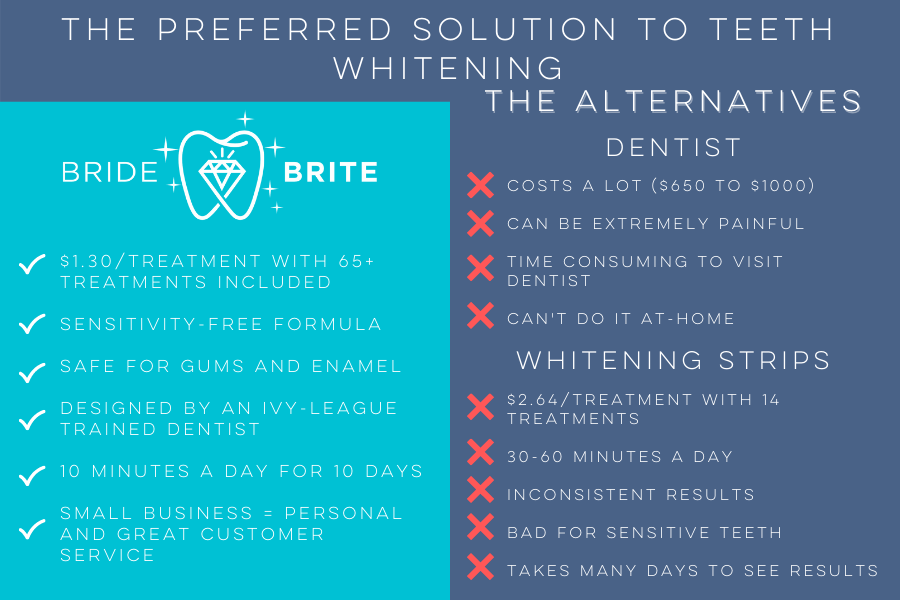 Best Teeth Whitening Kit | Pearly White Teeth | Teeth Whitening Product | Teeth Whitener